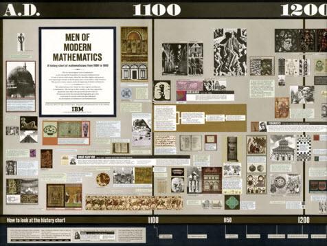 Minds of Modern Mathematics,تاریخ ریاضیات