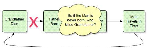 Grandfather Paradox