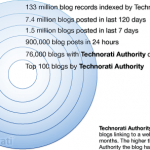 133 میلیون: تعداد وبلاگهای جهان