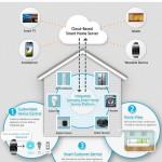 سامسونگ خانه هوشمند نسل جدیدش را در CES امسال معرفی کرد