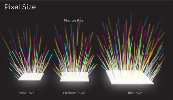 htc-ultrapixel-sensor-size-630x364