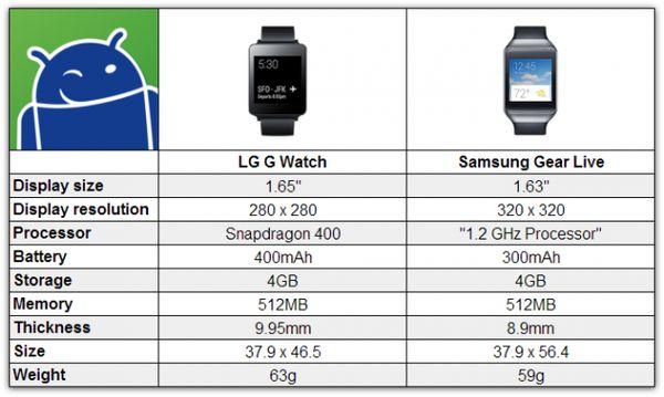 G-Watch-vs-Gear-Live-640x383