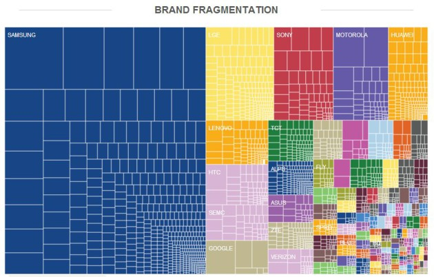 OpenSignal_Android_Brand_Fragmentation_August_2014-630x402
