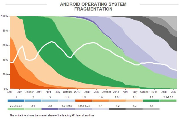 OpenSignal_Android_Operating_System_Fragmentation_August_2014-630x419