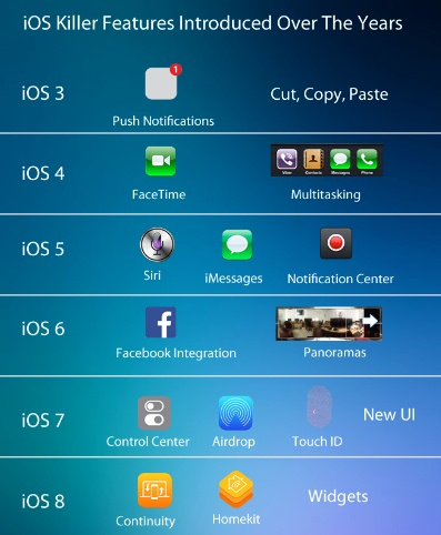 ios-killer-features-history