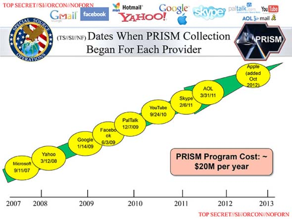 dates-when-prism-began-for-each-provider-slide