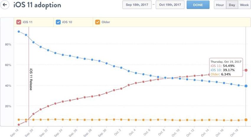 پس از يک ماه؛ iOS 11 روي ۵۵ درصد دستگاهها نصب شده است