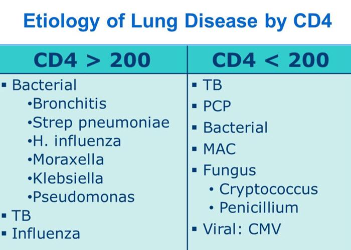 بیماری ریه در ایدز