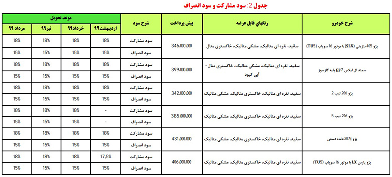 طرح پیشفروش ایران خودرو با موعد تحویل سال ۹۹ آغاز شد
